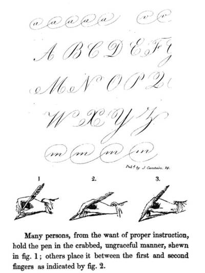 The Act of Writing by hand1